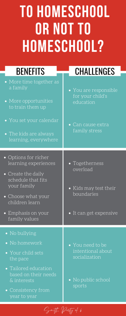Pros & Cons of Homeschooling | Is homeschooling right for your family?